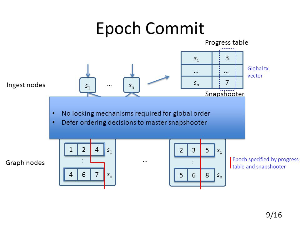 … … Epoch Commit 9/16 s1s1 46 7 12 4 s1s1 snsn Partition u 56 8 23 5 s1s1 snsn Partition v 0 … s1s1 … snsn 3 Progress table Ingest nodes Graph nodes Epoch specified by progress table and snapshooter Global tx vector Snapshooter snsn … … 1 2 3 4 7 No locking mechanisms required for global order Defer ordering decisions to master snapshooter No locking mechanisms required for global order Defer ordering decisions to master snapshooter
