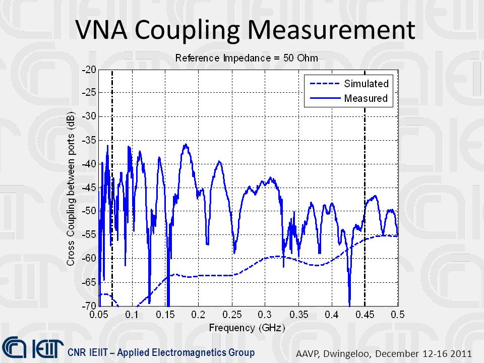 CNR IEIIT – Applied Electromagnetics Group AAVP, Dwingeloo, December 12-16 2011 VNA Coupling Measurement