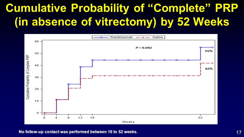 Cumulative Probability of Complete PRP (in absence of vitrectomy) by 52 Weeks 17 No follow-up contact was performed between 16 to 52 weeks.