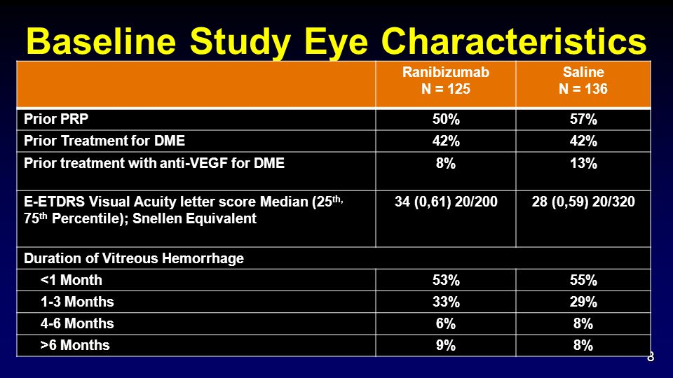 Baseline Study Eye Characteristics 8 Ranibizumab N = 125 Saline N = 136 Prior PRP50%57% Prior Treatment for DME42% Prior treatment with anti-VEGF for