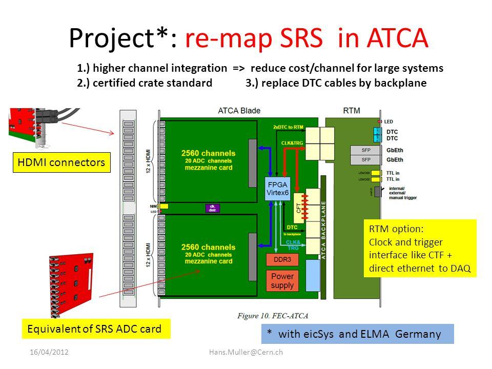 ATCA implementation draft ATCA blade = FEC equivalent 16/04/2012Hans.Muller@Cern.ch SRS FEC card: Virtex 5, DDR2 1 Gbit SFP