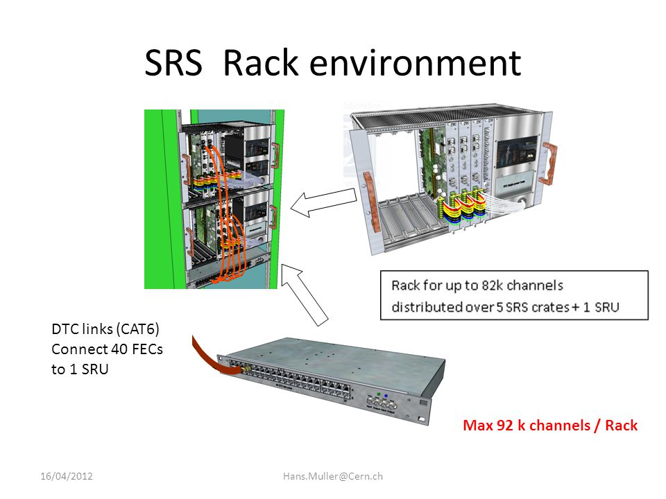 Scalable Readout Unit (SRU) 16/04/2012Hans.Muller@Cern.ch 40 x DTC links 4 x LVDS trigger TTCrx optical 4 x NIM in 4 x NIM out 4 x SFP+ 2 GB DDR Virtex 6 DTC links For readout of 40 FECs 2011 DTC link development with SRU for ALICE EMCaL
