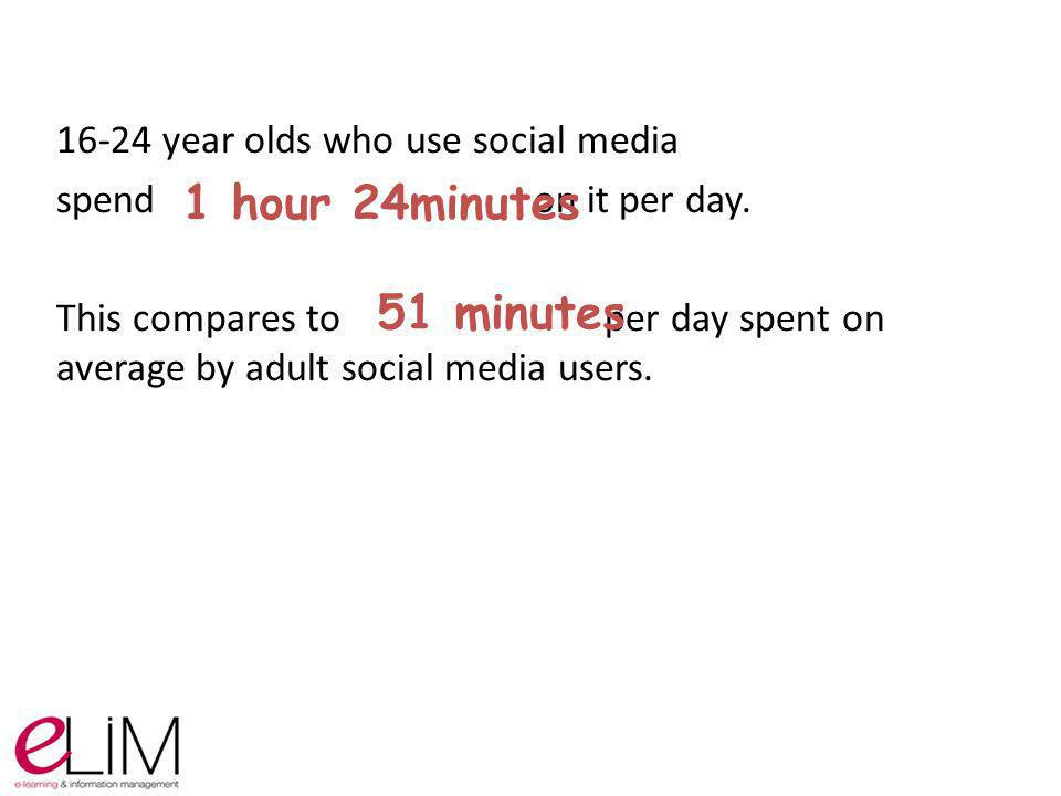 16-24 year olds who use social media spend on it per day. This compares to per day spent on average by adult social media users. 1 hour 24minutes 51 m