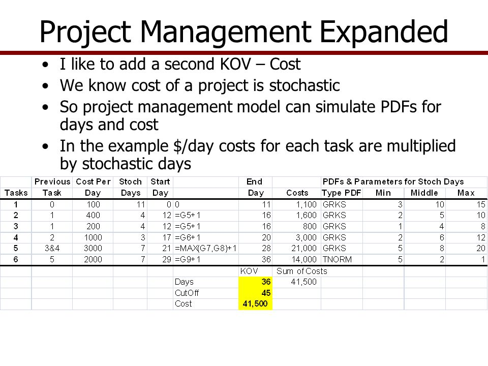 Project Management Expanded I like to add a second KOV – Cost We know cost of a project is stochastic So project management model can simulate PDFs for days and cost In the example $/day costs for each task are multiplied by stochastic days