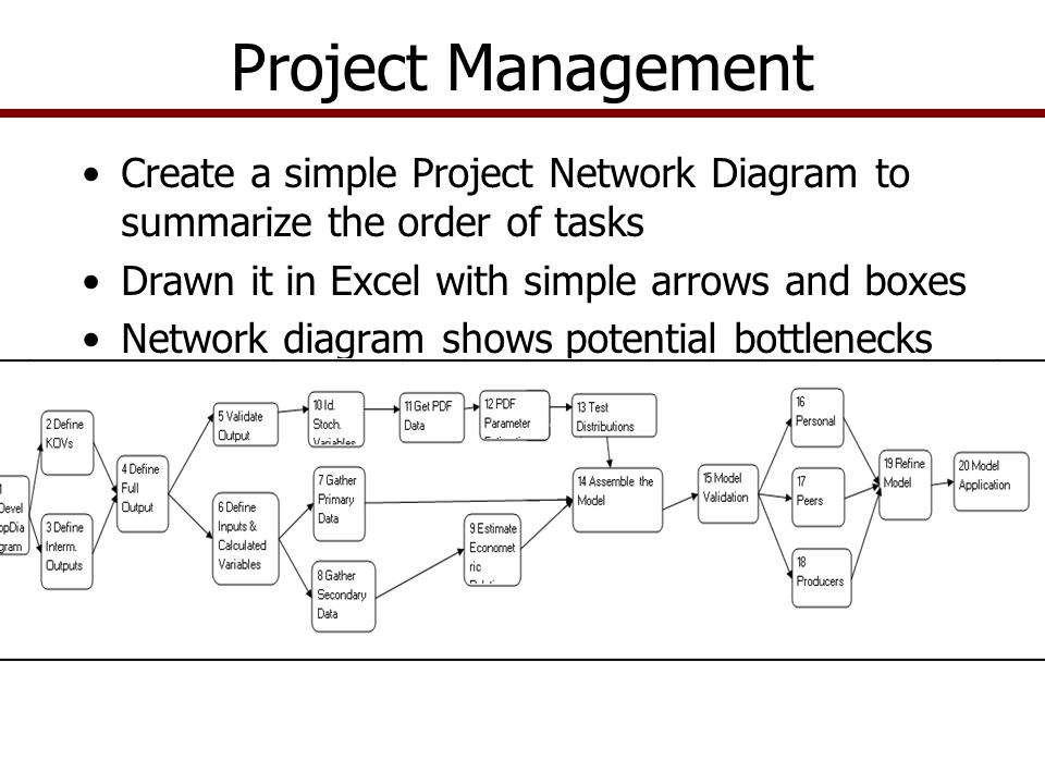 Project Management Create a simple Project Network Diagram to summarize the order of tasks Drawn it in Excel with simple arrows and boxes Network diagram shows potential bottlenecks