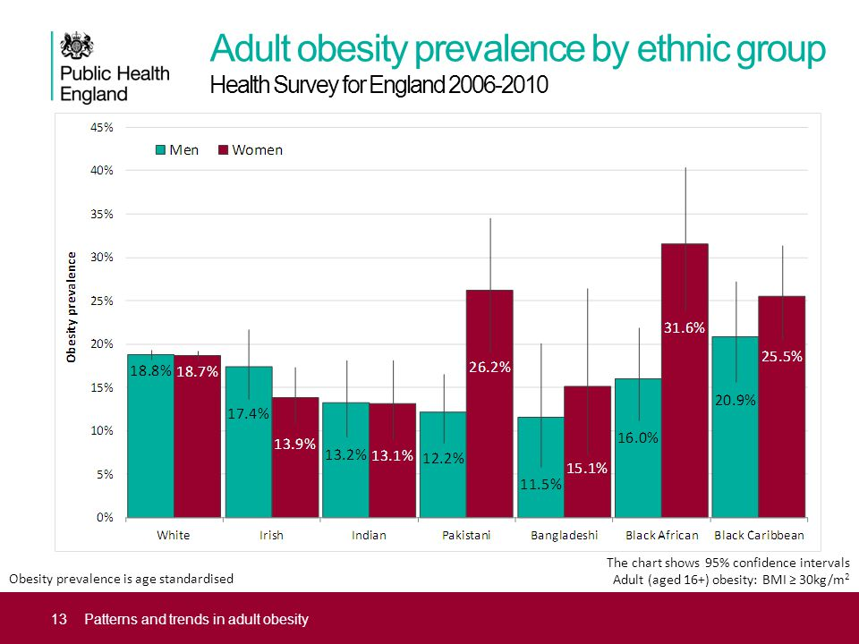 Adult obesity prevalence by ethnic group Health Survey for England 2006-2010 13Patterns and trends in adult obesity The chart shows 95% confidence intervals Adult (aged 16+) obesity: BMI ≥ 30kg/m 2 Obesity prevalence is age standardised