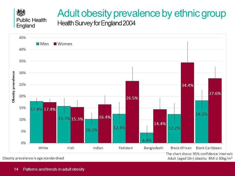 Adult obesity prevalence by ethnic group Health Survey for England 2004 14Patterns and trends in adult obesity The chart shows 95% confidence intervals Adult (aged 16+) obesity: BMI ≥ 30kg/m 2 Obesity prevalence is age standardised