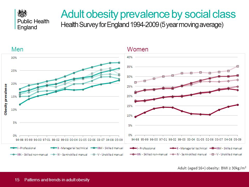 Adult obesity prevalence by social class Health Survey for England 1994-2009 (5 year moving average) 15Patterns and trends in adult obesity Adult (aged 16+) obesity: BMI ≥ 30kg/m 2 MenWomen