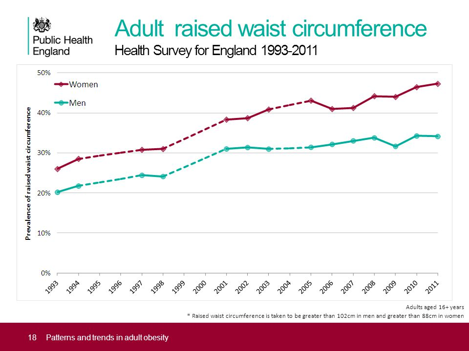 Adult raised waist circumference Health Survey for England 1993-2011 18Patterns and trends in adult obesity Adults aged 16+ years * Raised waist circu