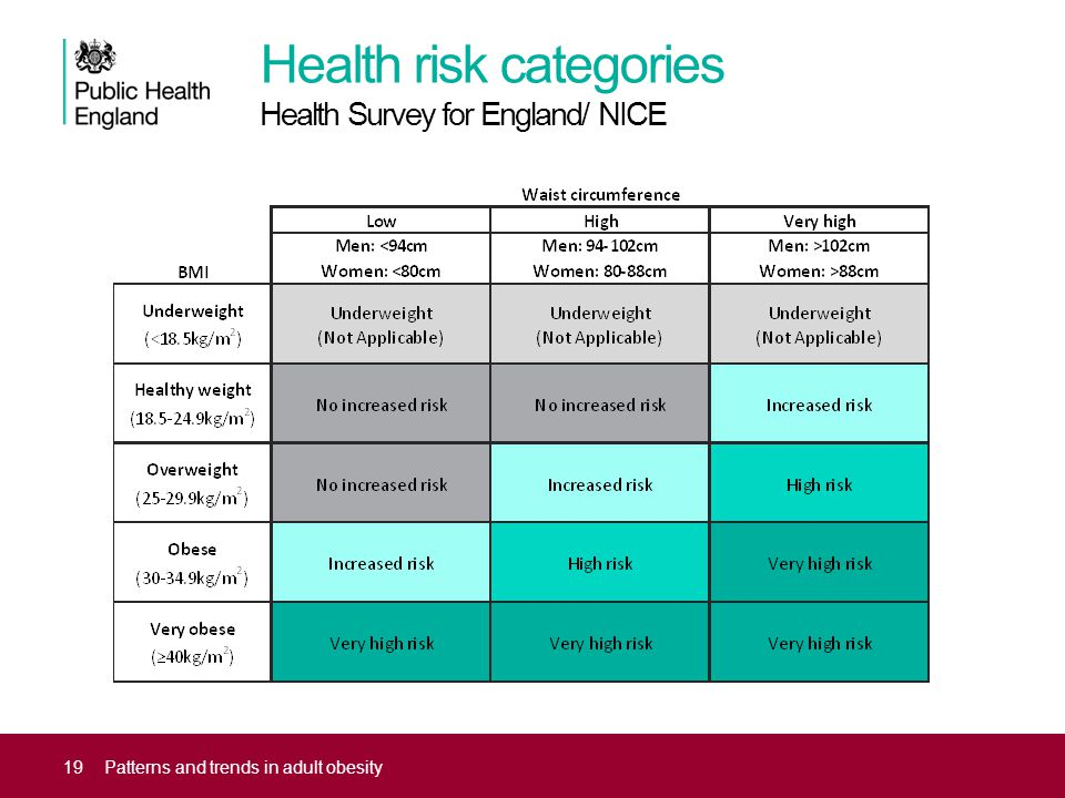 Health risk categories Health Survey for England/ NICE 19Patterns and trends in adult obesity