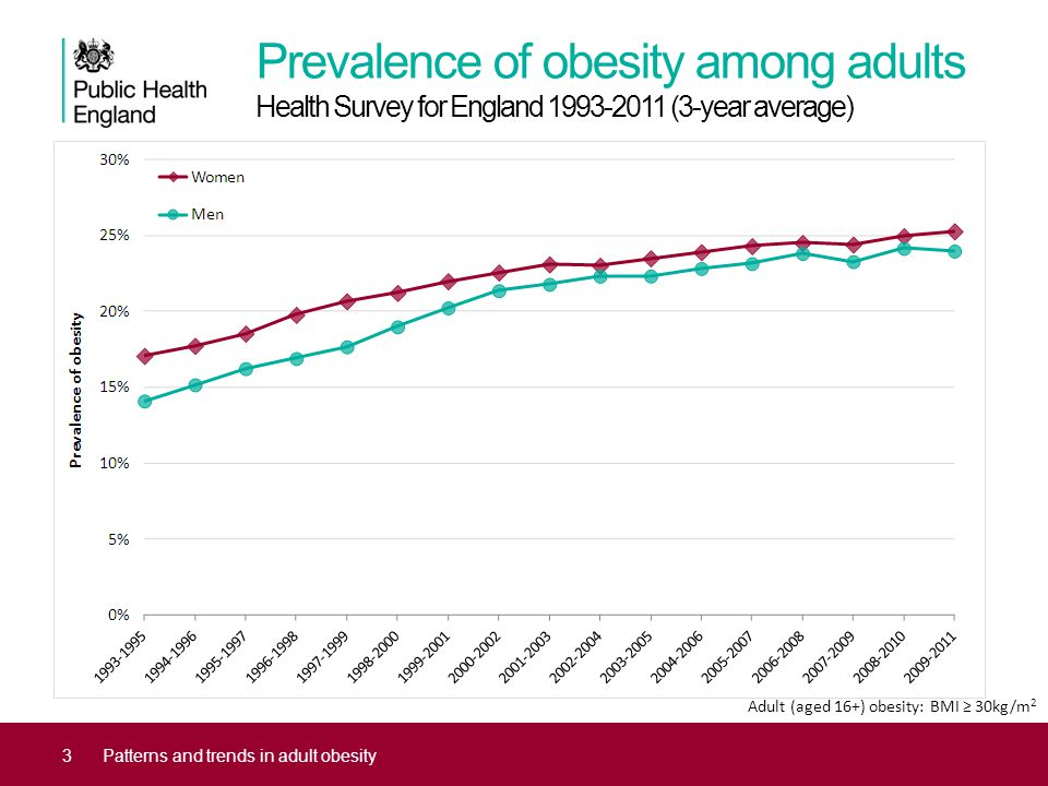 Prevalence of obesity among adults Health Survey for England 1993-2011 (3-year average) 3Patterns and trends in adult obesity Adult (aged 16+) obesity: BMI ≥ 30kg/m 2