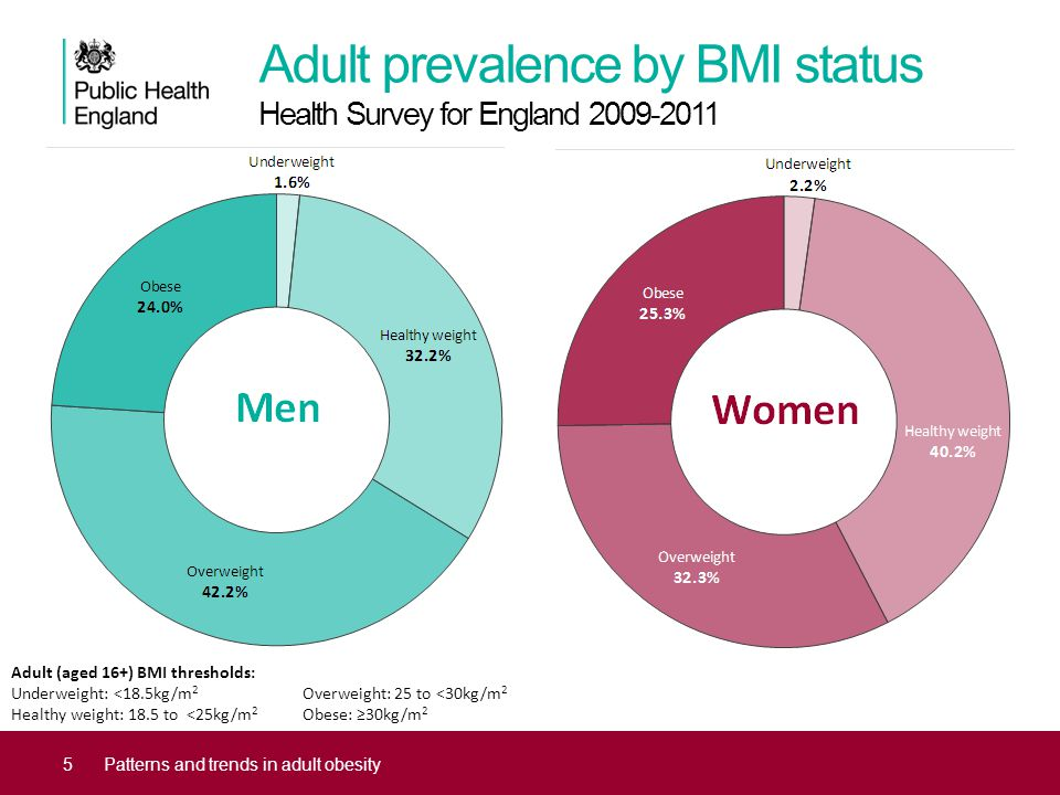 Adult prevalence by BMI status Health Survey for England 2009-2011 5Patterns and trends in adult obesity Adult (aged 16+) BMI thresholds: Underweight: