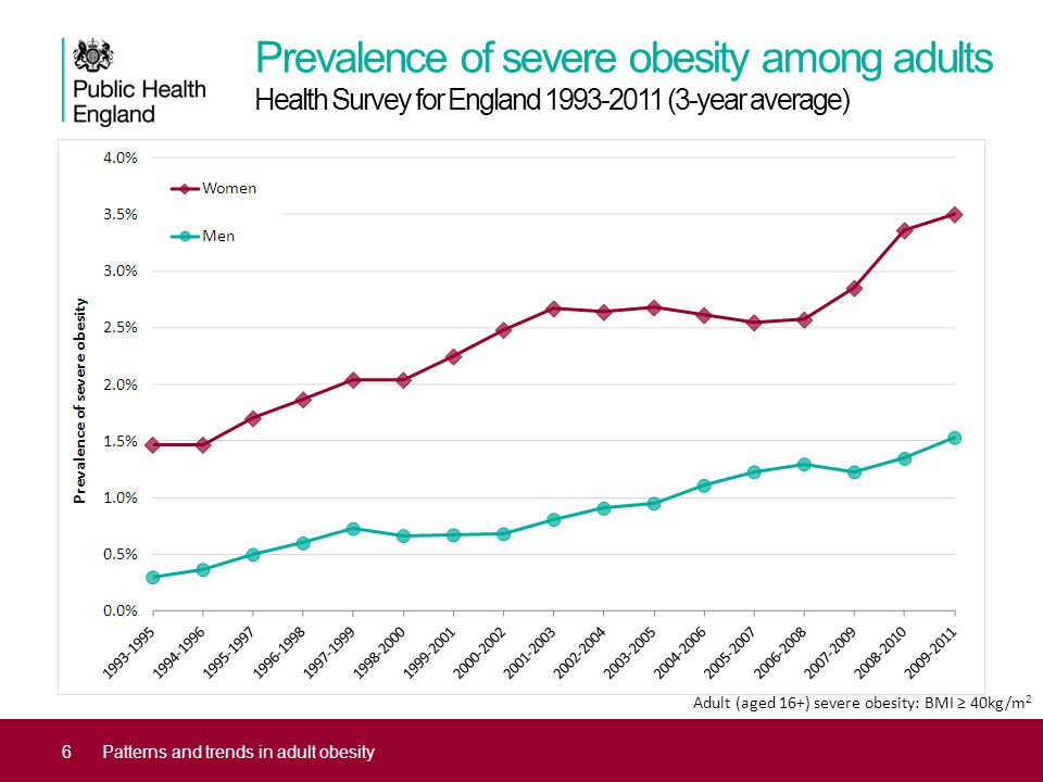Prevalence of severe obesity among adults Health Survey for England 1993-2011 (3-year average) 6Patterns and trends in adult obesity Adult (aged 16+) severe obesity: BMI ≥ 40kg/m 2