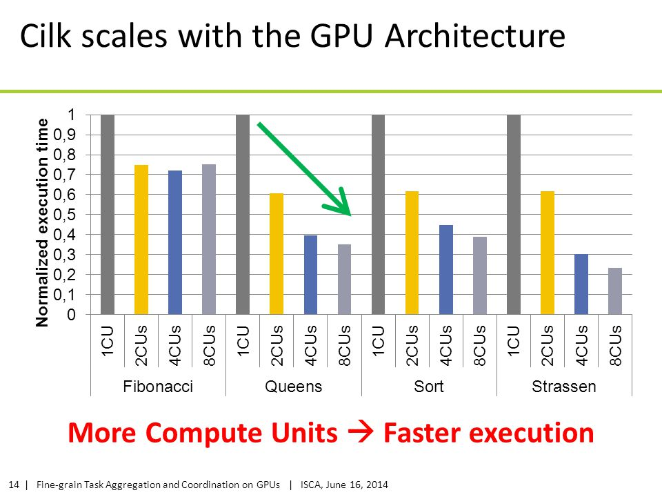 | Fine-grain Task Aggregation and Coordination on GPUs | ISCA, June 16, 201414 Cilk scales with the GPU Architecture More Compute Units  Faster execu