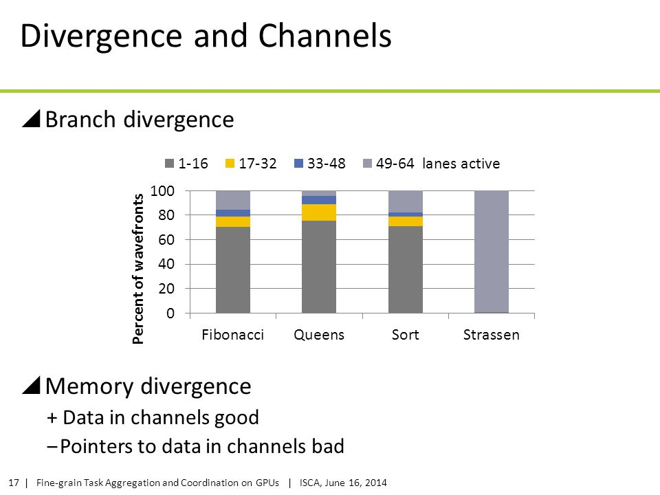 | Fine-grain Task Aggregation and Coordination on GPUs | ISCA, June 16, 201417 Divergence and Channels  Branch divergence  Memory divergence + Data