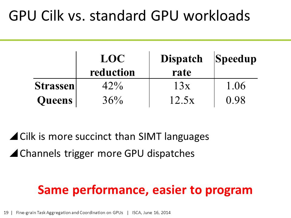 | Fine-grain Task Aggregation and Coordination on GPUs | ISCA, June 16, 201419 GPU Cilk vs. standard GPU workloads  Cilk is more succinct than SIMT l