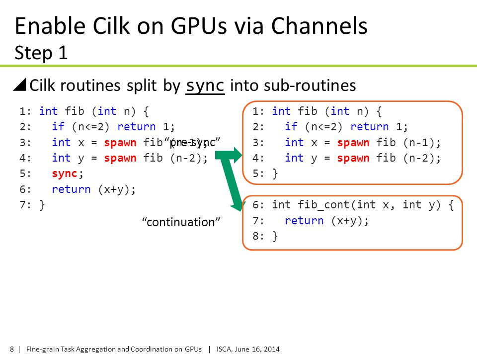 | Fine-grain Task Aggregation and Coordination on GPUs | ISCA, June 16, 20148 Enable Cilk on GPUs via Channels  Cilk routines split by sync into sub-