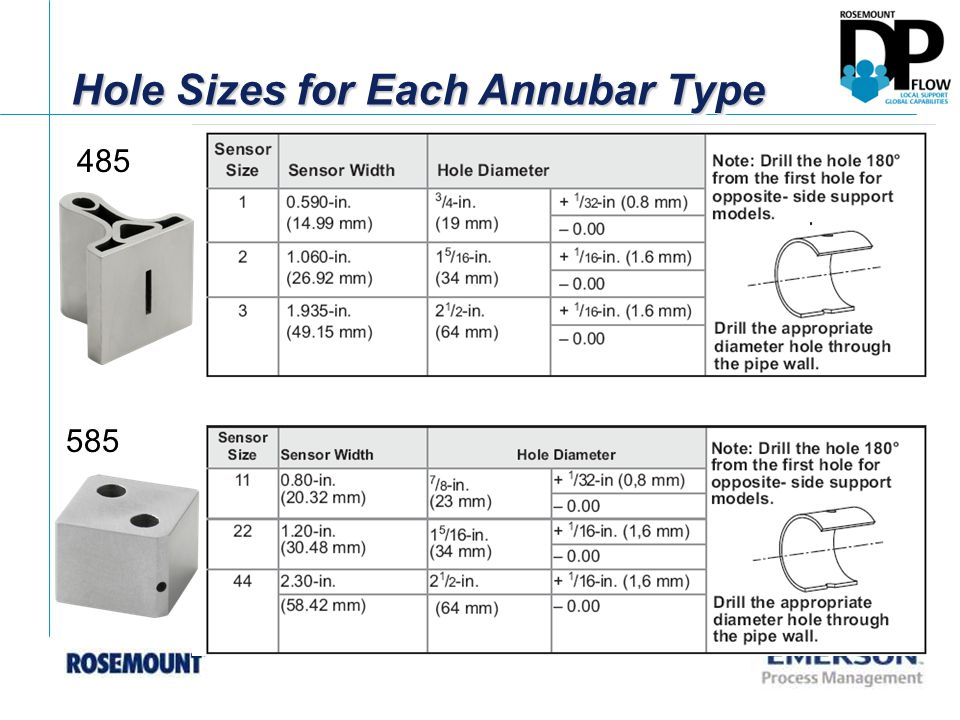 Hole Sizes for Each Annubar Type 485 585