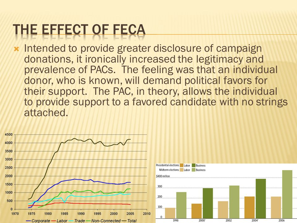  Intended to provide greater disclosure of campaign donations, it ironically increased the legitimacy and prevalence of PACs. The feeling was that an