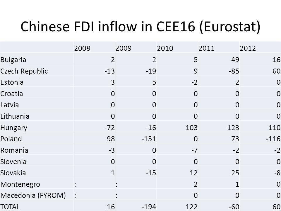 Chinese FDI inflow in CEE16 (Eurostat) 20082009201020112012 Bulgaria2254916 Czech Republic-13-199-8560 Estonia35-220 Croatia00000 Latvia00000 Lithuania00000 Hungary-72-16103-123110 Poland98-151073-116 Romania-30-7-2 Slovenia00000 Slovakia1-151225-8 Montenegro::210 Macedonia (FYROM)::000 TOTAL16-194122-6060