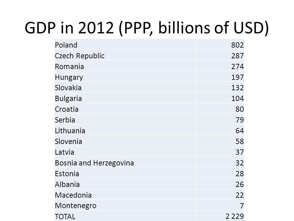 GDP in 2012 (PPP, billions of USD) Poland802 Czech Republic287 Romania274 Hungary197 Slovakia132 Bulgaria104 Croatia80 Serbia79 Lithuania64 Slovenia58 Latvia37 Bosnia and Herzegovina32 Estonia28 Albania26 Macedonia22 Montenegro7 TOTAL2 229