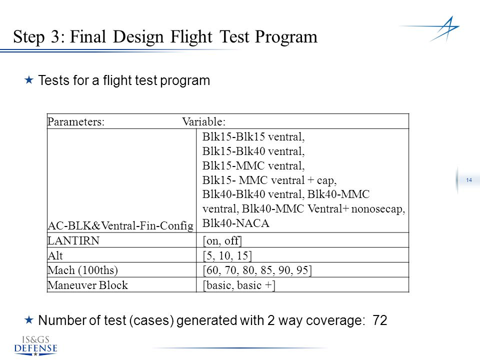 14 Step 3: Final Design Flight Test Program Parameters: Variable: AC-BLK&Ventral-Fin-Config Blk15-Blk15 ventral, Blk15-Blk40 ventral, Blk15-MMC ventra