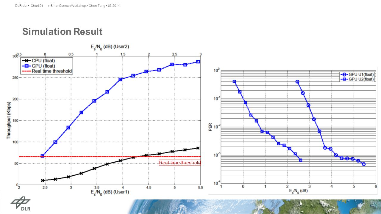 > Sino-German Workshop > Chen Tang > 03.2014DLR.de Chart 21 Simulation Result Real-time threshold