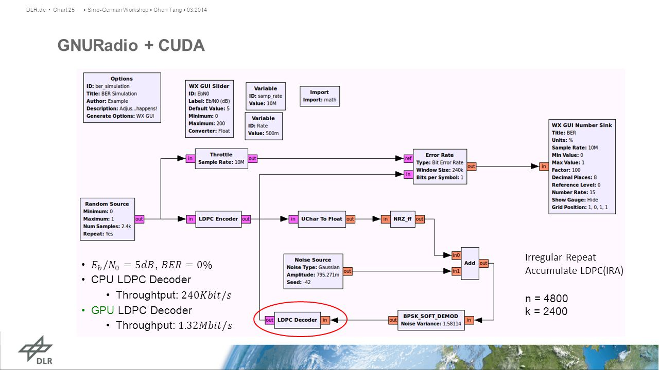 > Sino-German Workshop > Chen Tang > 03.2014DLR.de Chart 25 GNURadio + CUDA Irregular Repeat Accumulate LDPC(IRA) n = 4800 k = 2400