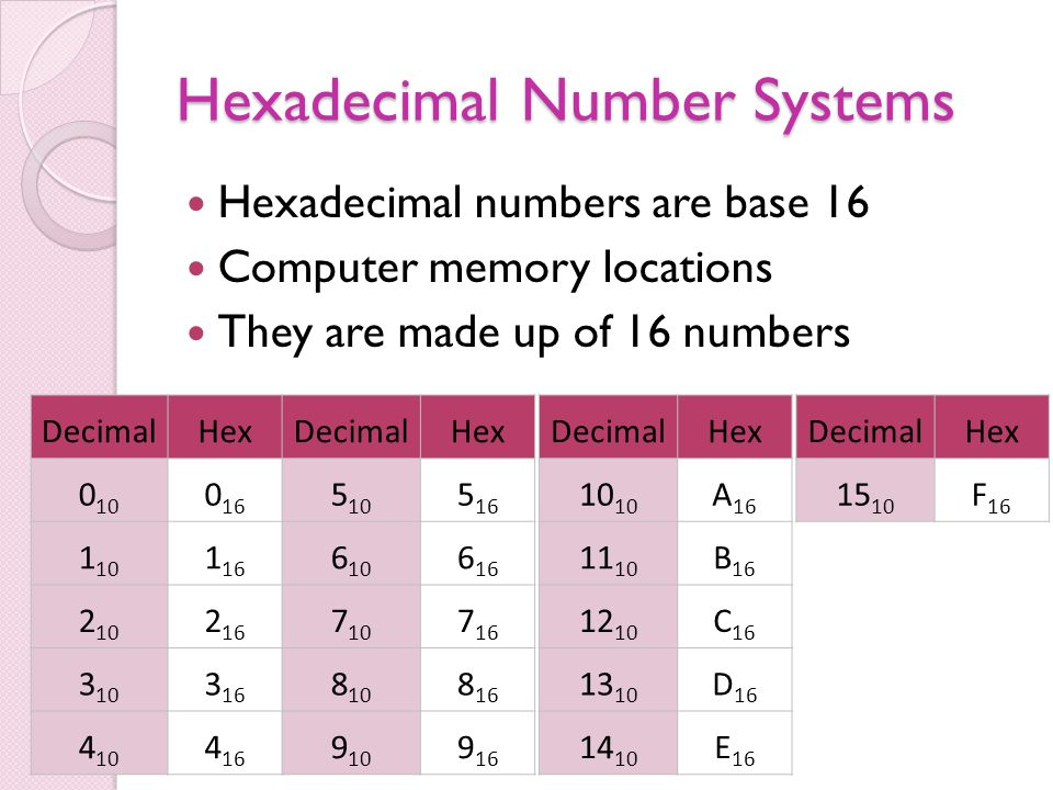 Hexadecimal Number Systems Hexadecimal numbers are base 16 Computer memory locations They are made up of 16 numbers DecimalHexDecimalHex 0 10 0 16 5 10 5 16 1 10 1 16 6 10 6 16 2 10 2 16 7 10 7 16 3 10 3 16 8 10 8 16 4 10 4 16 9 10 9 16 DecimalHex10 A 16 11 10 B 16 12 10 C 16 13 10 D 16 14 10 E 16 DecimalHex 15 10 F 16