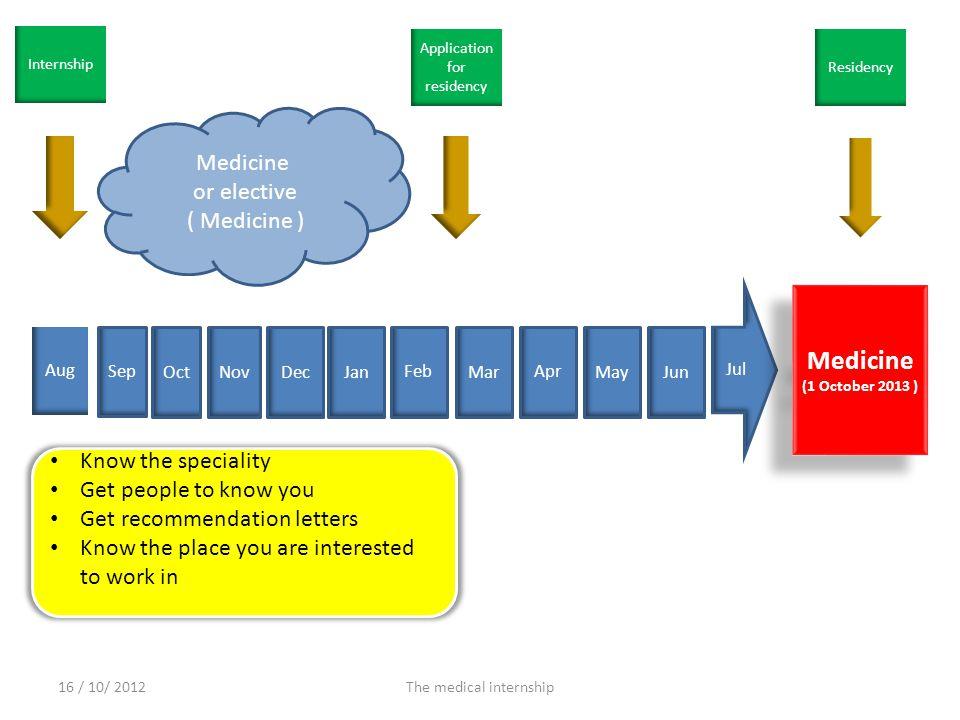 Aug Sep Nov Dec Jan Oct Feb Mar Apr MayJun Jul Medicine (1 October 2013 ) Medicine (1 October 2013 ) Internship Application for residency Residency Me