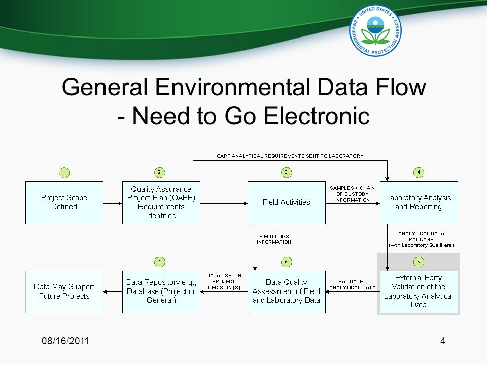 General Environmental Data Flow - Need to Go Electronic 08/16/20114
