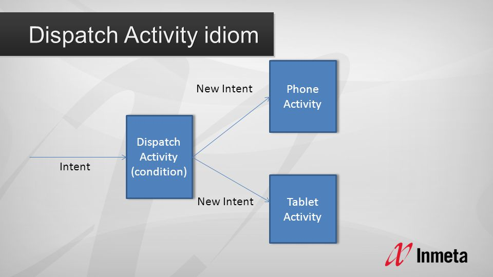 Dispatch Activity (condition) Phone Activity Tablet Activity Intent New Intent