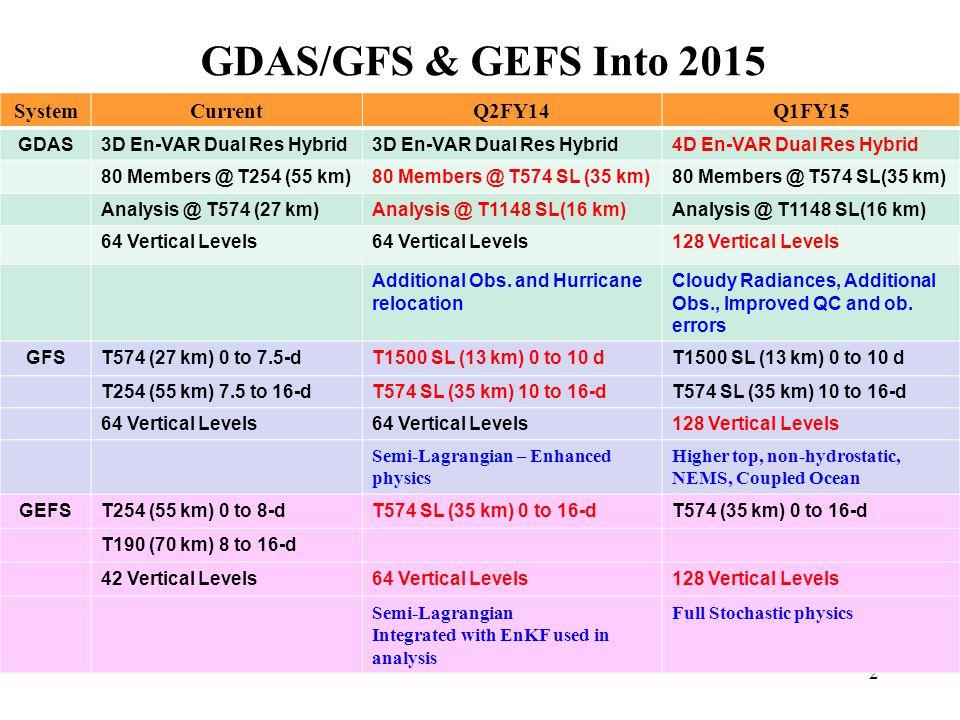 2 SystemCurrentQ2FY14Q1FY15 GDAS3D En-VAR Dual Res Hybrid 4D En-VAR Dual Res Hybrid 80 Members @ T254 (55 km)80 Members @ T574 SL (35 km) Analysis @ T574 (27 km)Analysis @ T1148 SL(16 km) 64 Vertical Levels 128 Vertical Levels Additional Obs.