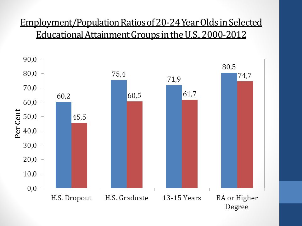 Employment/Population Ratios of 20-24 Year Olds in Selected Educational Attainment Groups in the U.S., 2000-2012