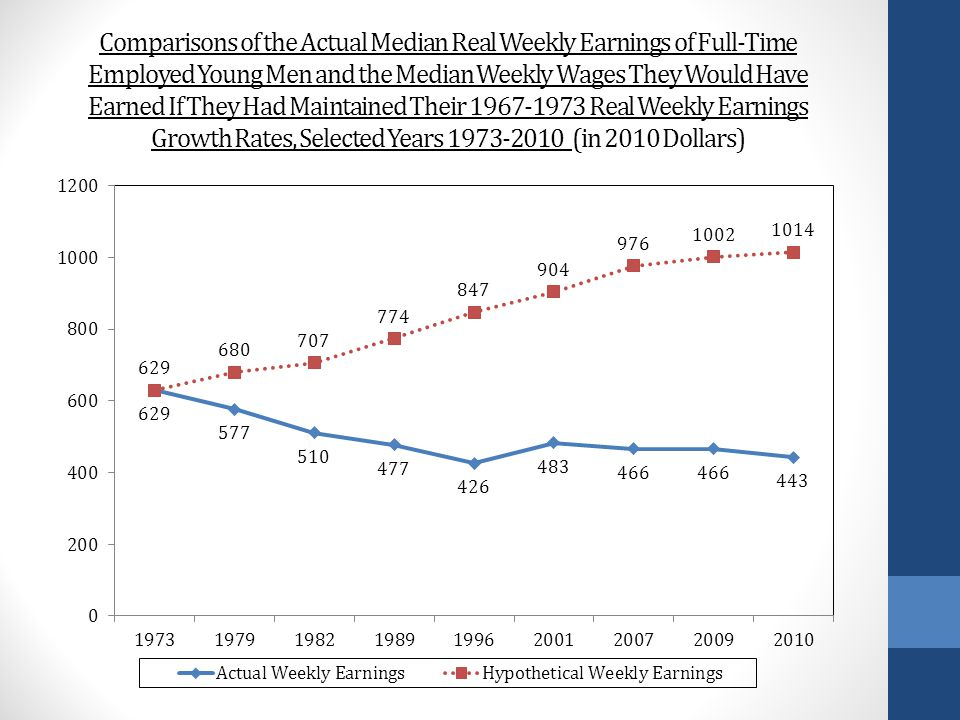 Comparisons of the Actual Median Real Weekly Earnings of Full-Time Employed Young Men and the Median Weekly Wages They Would Have Earned If They Had Maintained Their 1967-1973 Real Weekly Earnings Growth Rates, Selected Years 1973-2010 (in 2010 Dollars)
