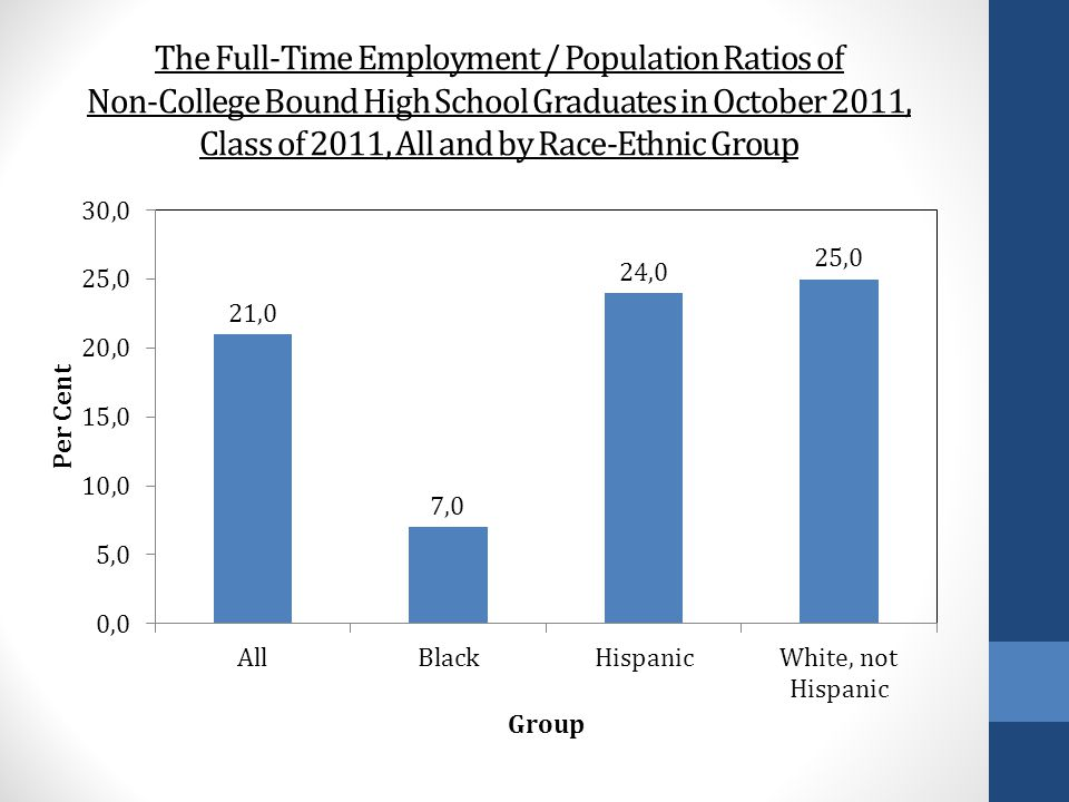 The Full-Time Employment / Population Ratios of Non-College Bound High School Graduates in October 2011, Class of 2011, All and by Race-Ethnic Group