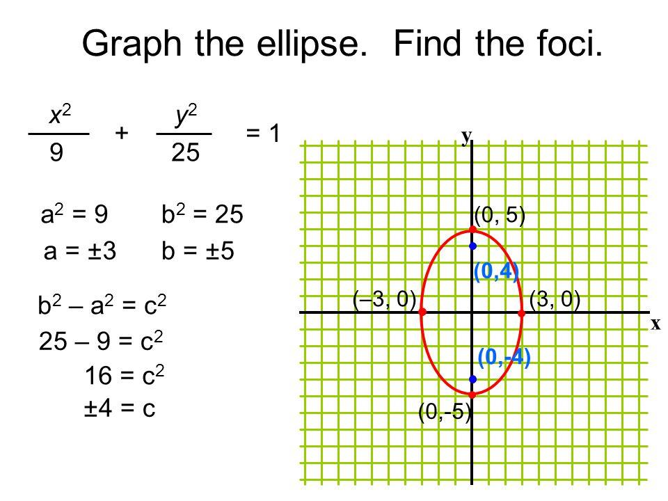 Graph the ellipse. Find the foci. x y x 2 9 y2y2 25 += 1 (–3, 0)(3, 0) (0, 5) (0,-5) a 2 = 9 a = ± 3 b 2 = 25 b = ± 5 25 – 9 = c 2 16 = c 2 ±4 = c b 2