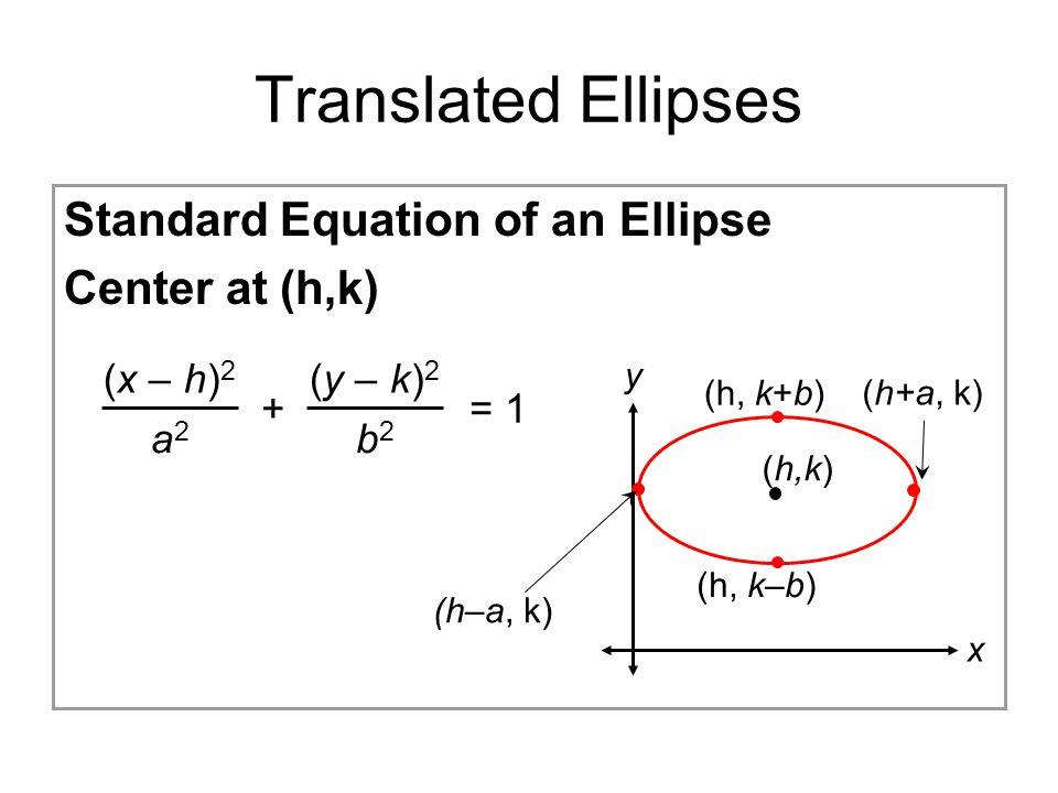 Translated Ellipses Standard Equation of an Ellipse Center at (h,k) 9.4 Ellipses (x – h) 2 a2a2 (y – k) 2 b2b2 += 1 y x (h–a, k) (h+a, k) (h, k+b) (h,