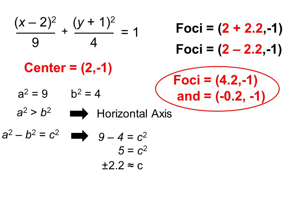 a 2 = 9b 2 = 4 Center = (2,-1) (x – 2) 2 9 (y + 1) 2 4 + = 1 a 2 > b 2 Horizontal Axis a 2 – b 2 = c 2 9 – 4 = c 2 5 = c 2 ±2.2 ≈ c Foci = (2 + 2.2,-1