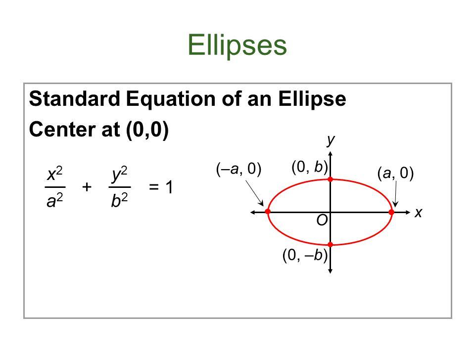 Ellipses Standard Equation of an Ellipse Center at (0,0) x2x2 a2a2 y2y2 b2b2 += 1 y x (–a, 0) (a, 0) (0, b) (0, –b) O
