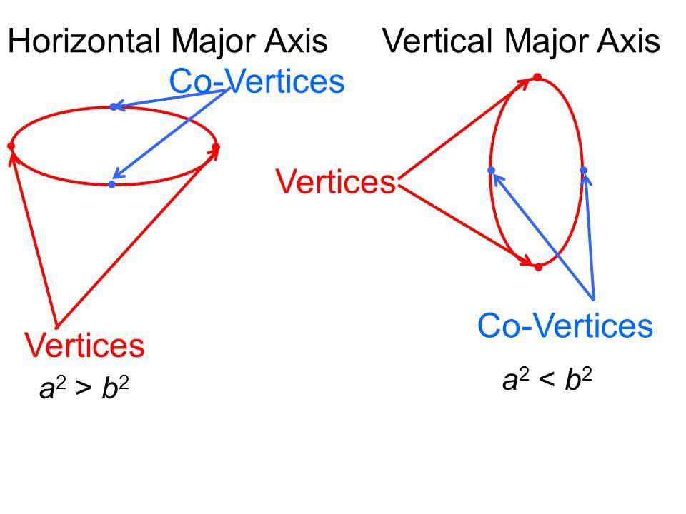 Horizontal Major AxisVertical Major Axis Vertices Co-Vertices Vertices Co-Vertices a 2 > b 2 a 2 < b 2