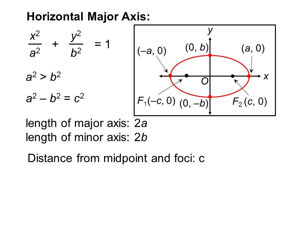 Horizontal Major Axis: a 2 > b 2 a 2 – b 2 = c 2 x2x2 a2a2 y2y2 b2b2 += 1 F 1 (–c, 0) F 2 (c, 0) y x (–a, 0) (a, 0) (0, b) (0, –b) O length of major a