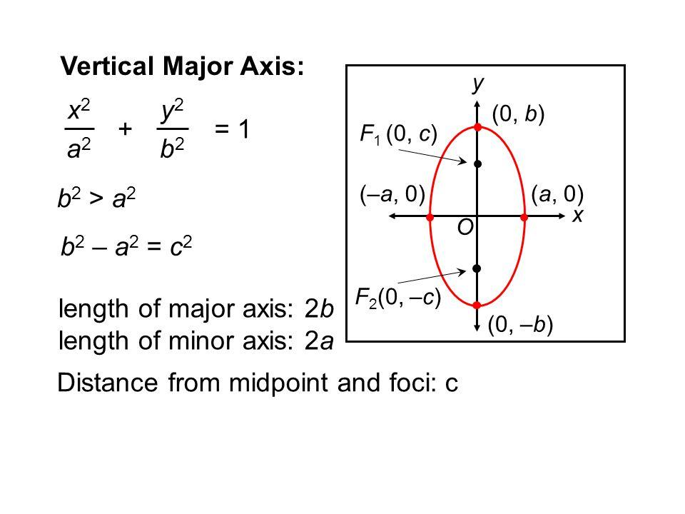 F 2 (0, –c) F 1 (0, c) y x (0, –b) (0, b) (a, 0)(–a, 0) O Vertical Major Axis: b 2 > a 2 x2x2 a2a2 y2y2 b2b2 += 1 length of major axis: 2b length of m