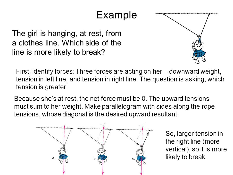 Example The girl is hanging, at rest, from a clothes line. Which side of the line is more likely to break? First, identify forces: Three forces are ac