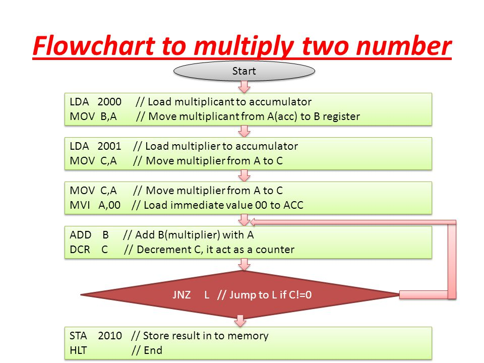 Flowchart to multiply two number Start LDA 2000 // Load multiplicant to accumulator MOV B,A // Move multiplicant from A(acc) to B register LDA 2000 //