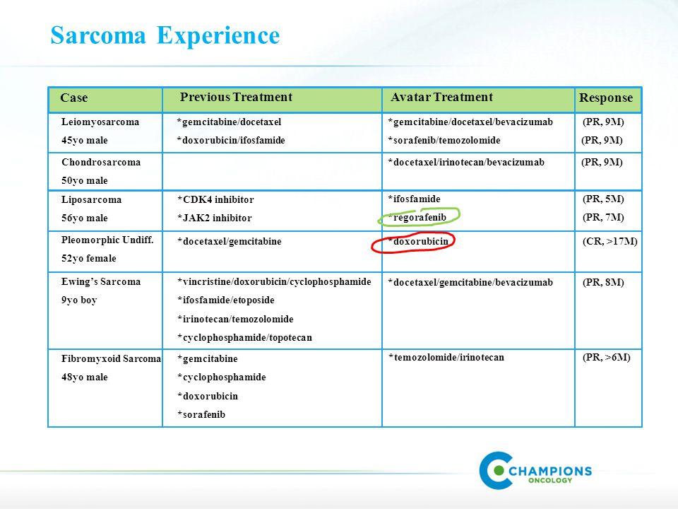 Leiomyosarcoma 45yo male Case Previous TreatmentAvatar Treatment Response *gemcitabine/docetaxel *doxorubicin/ifosfamide *gemcitabine/docetaxel/bevacizumab (PR, 9M) *sorafenib/temozolomide (PR, 9M) Chondrosarcoma 50yo male *docetaxel/irinotecan/bevacizumab (PR, 9M) Liposarcoma 56yo male *CDK4 inhibitor *JAK2 inhibitor *ifosfamide (PR, 5M) *regorafenib (PR, 7M) Pleomorphic Undiff.