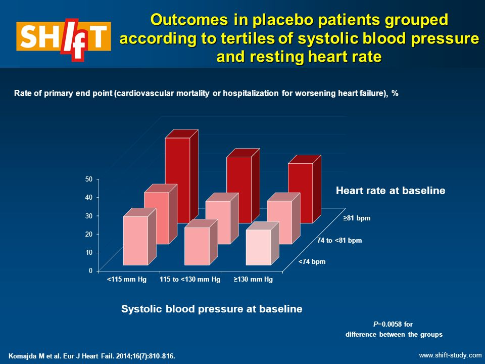 <74 bpm 74 to <81 bpm ≥81 bpm <115 mm Hg115 to <130 mm Hg≥130 mm Hg Rate of primary end point (cardiovascular mortality or hospitalization for worseni