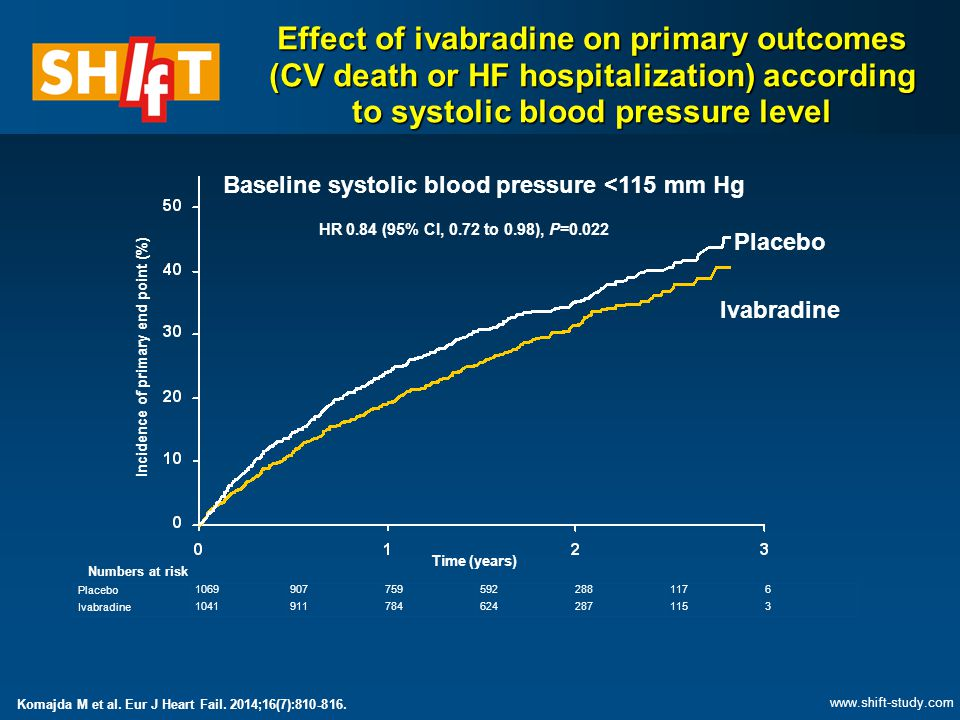 Baseline systolic blood pressure <115 mm Hg Placebo 10699077595922881176 Ivabradine 10419117846242871153 Numbers at risk Incidence of primary end point (%) Placebo Ivabradine HR 0.84 (95% CI, 0.72 to 0.98), P=0.022 Time (years) Effect of ivabradine on primary outcomes (CV death or HF hospitalization) according to systolic blood pressure level www.shift-study.com Komajda M et al.