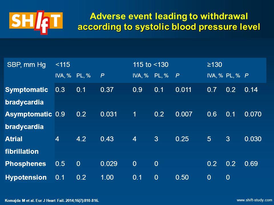 SBP, mm Hg<115115 to <130≥130 IVA, %PL, %PIVA, %PL, %PIVA, %PL, %P Symptomatic bradycardia 0.30.10.370.90.10.0110.70.20.14 Asymptomatic bradycardia 0.