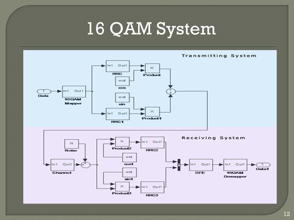 12 16 QAM System